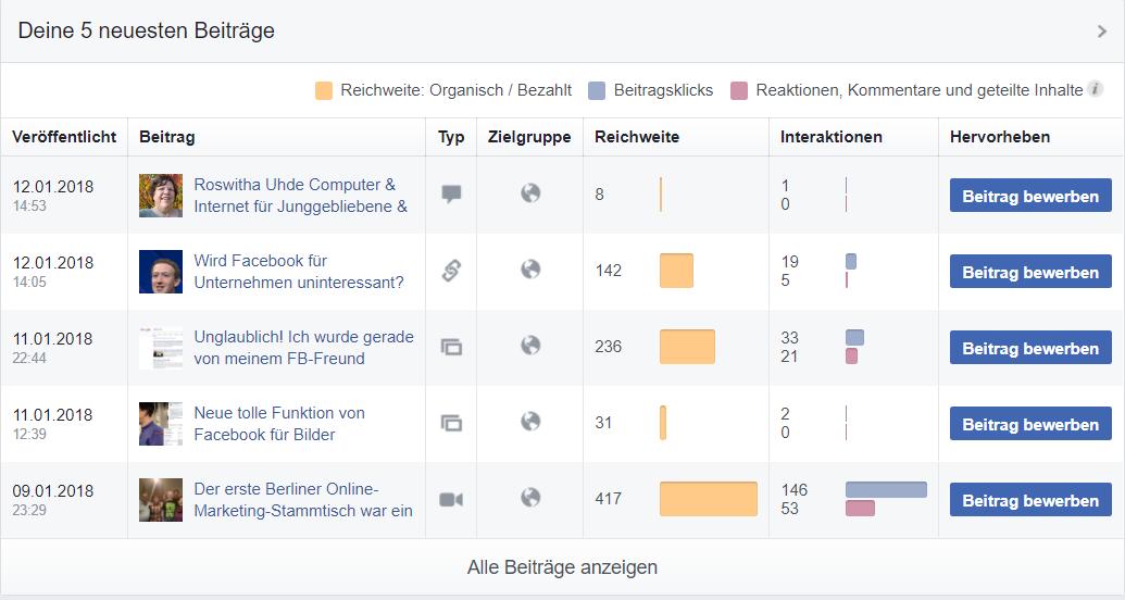 Reichweite der 5 neuesten Beiträge - Facebook Reichweite Statistik